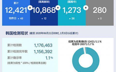 香港新增48例确诊病例什么情况?香港新增48例确诊病例究竟情况
