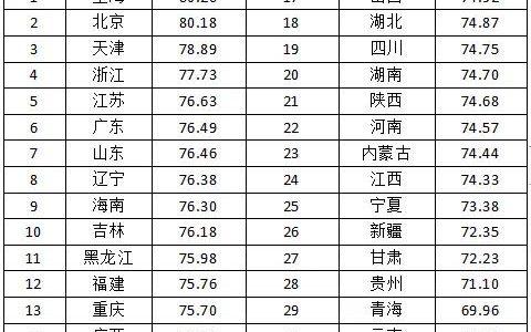 高海拔人的平均寿命长吗?