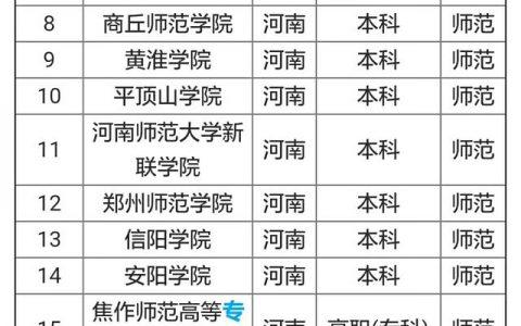 河南省排名靠前的师范学校有哪些?